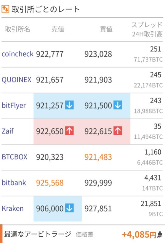 みんなの仮想通貨取引所のレート画面
