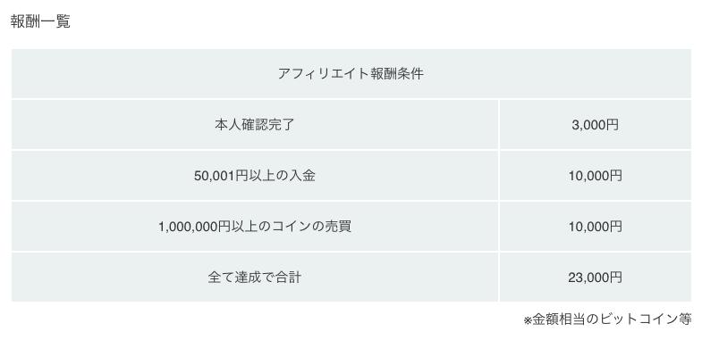 コインチェックアフィリエイト報酬表の写真