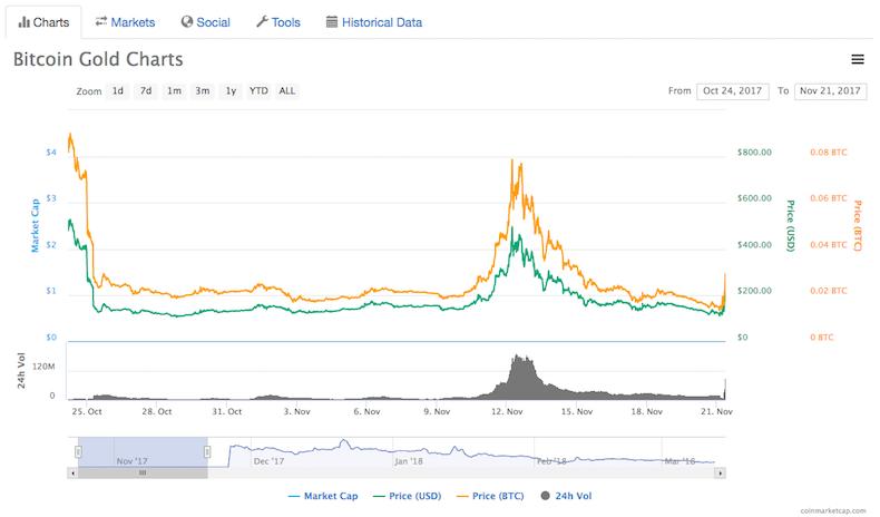 ビットコインゴールドのチャート
